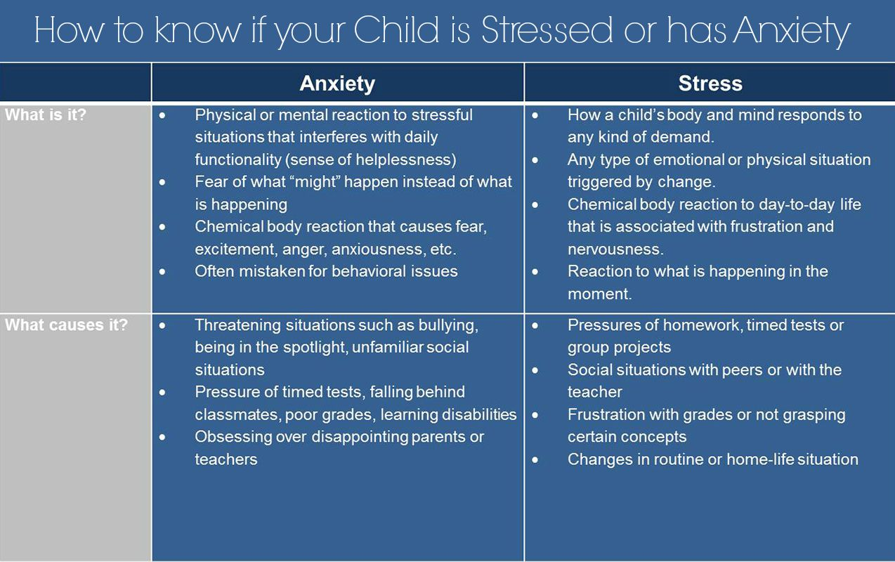 How to know if your child has Stress or Anxiety