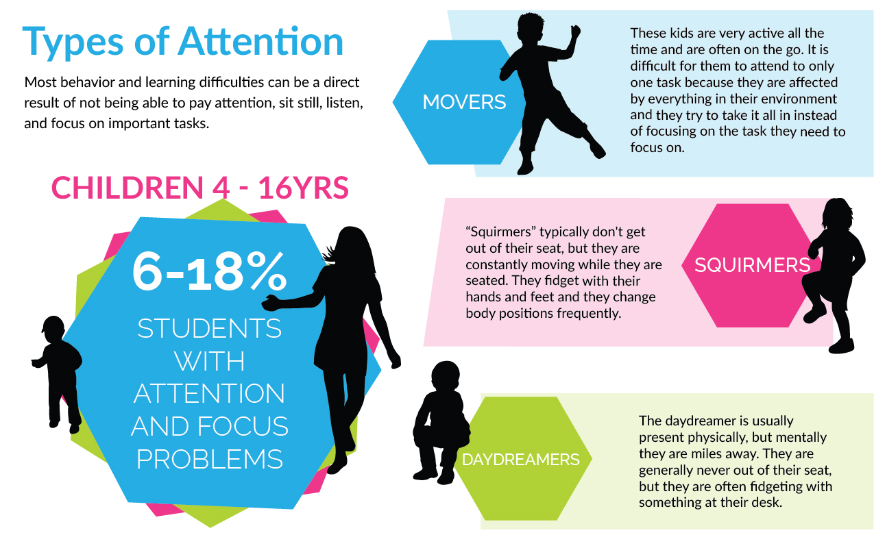 Adhd Parents Dilemma Does Your Child >> Types Of Attention Why Attention And Focus Issues Are Confused For