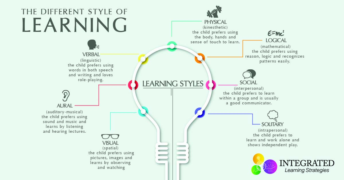 kolb learning styles Matching teaching/learning styles it is a recognized fact that it is sometimes difficult to match eeveryvery learning style research shows tthathat students will gain mmoreore knowledge, retain more information and perform better when teaching styles match the learning styles.