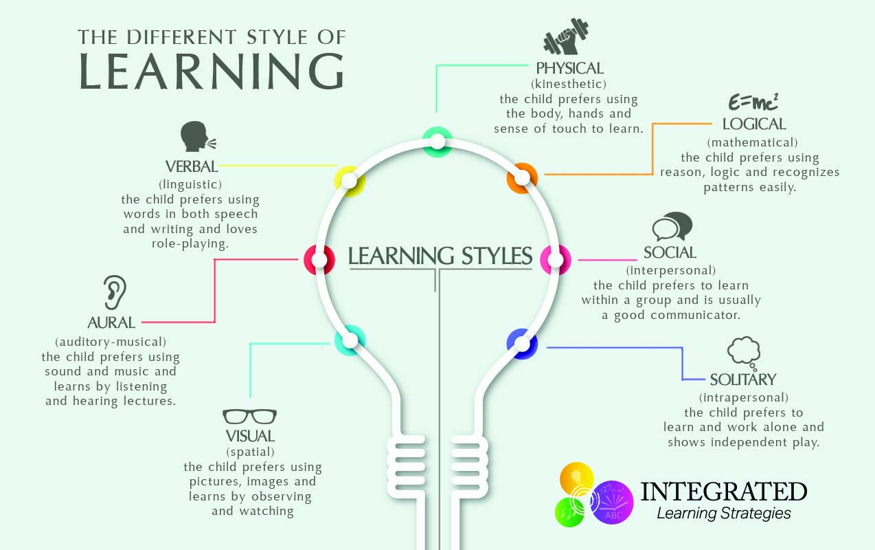 "Learning Styles: Why ""One Size Fits All"" Doesn't Work"