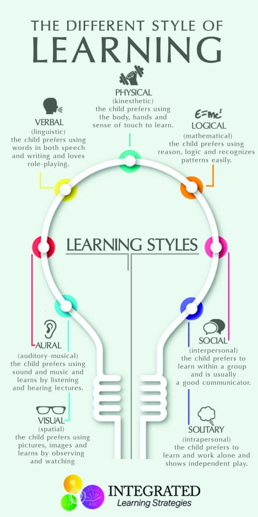 """Learning Styles: Why """"One Size Fits All"""" Doesn't Work 