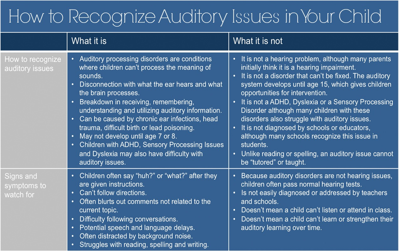Auditory Processing: How to Recognize an Auditory Processing Disorder in my Child