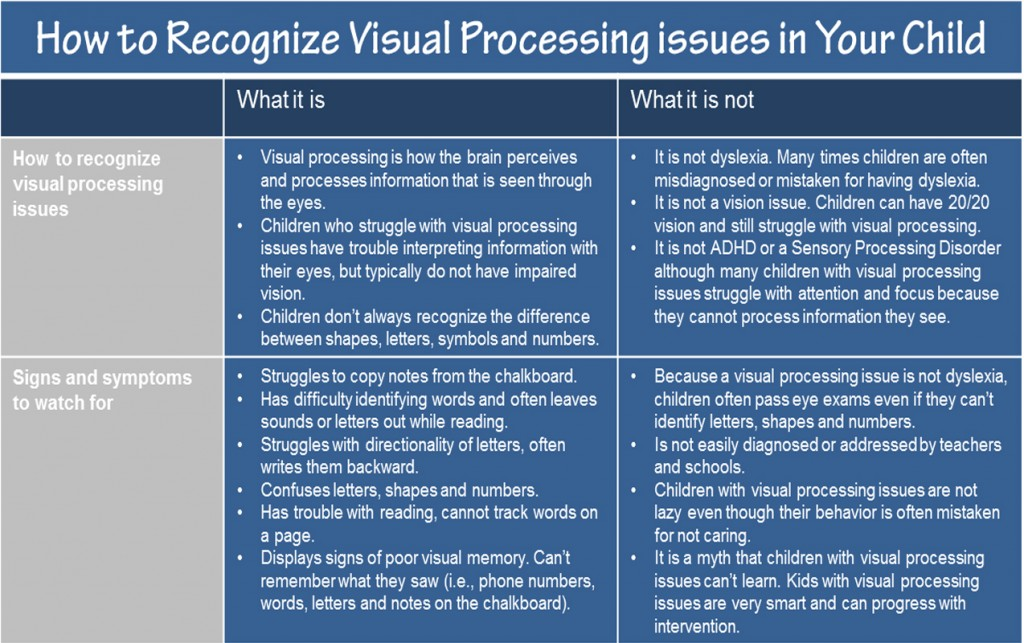 Visual motor archives integrated learning strategies for Visual motor processing disorder