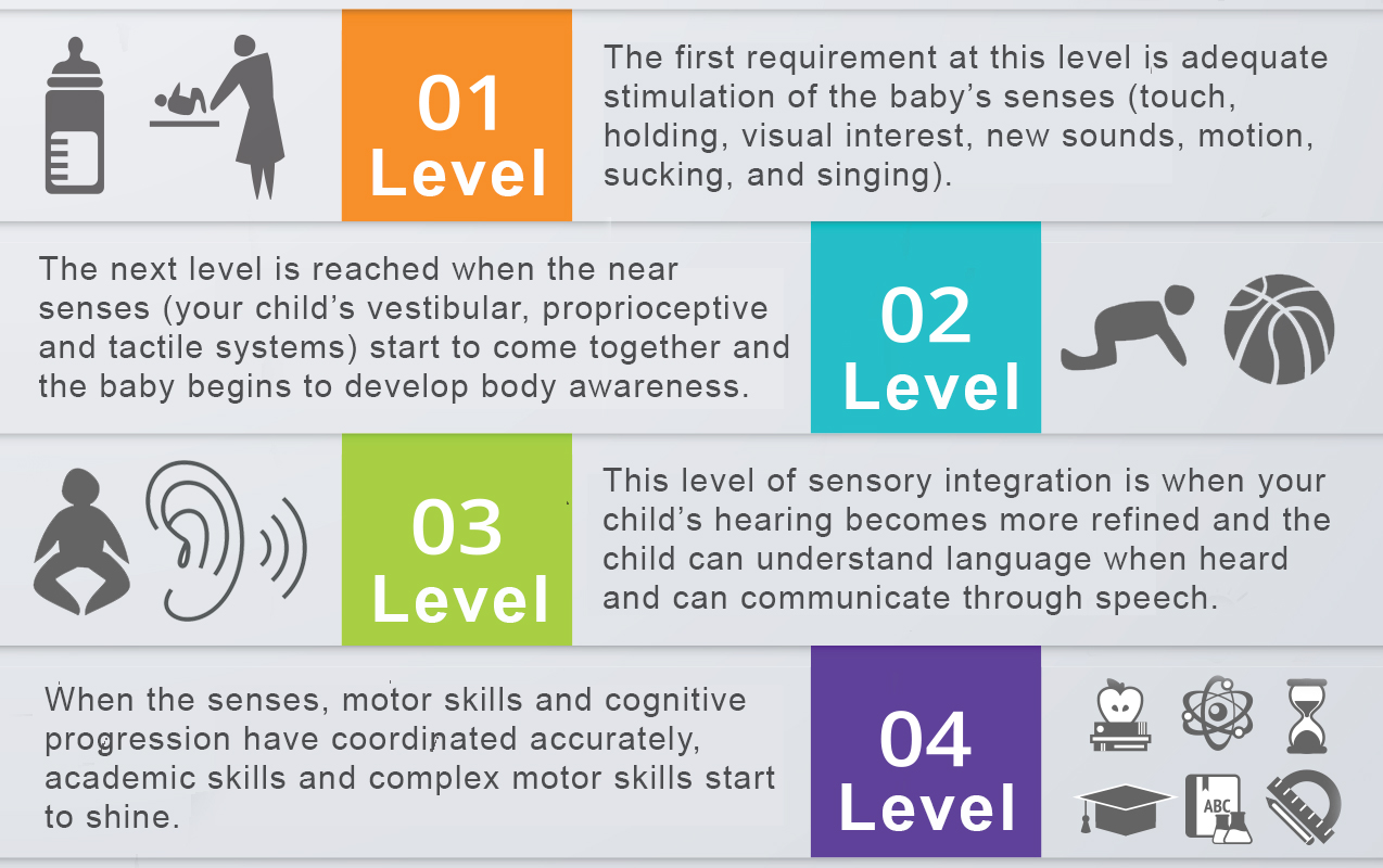 "Sensory Integration: 4 Levels of Sensory Integration that Prevent ""Traffic Jams"" in the Brain for Higher Learning 