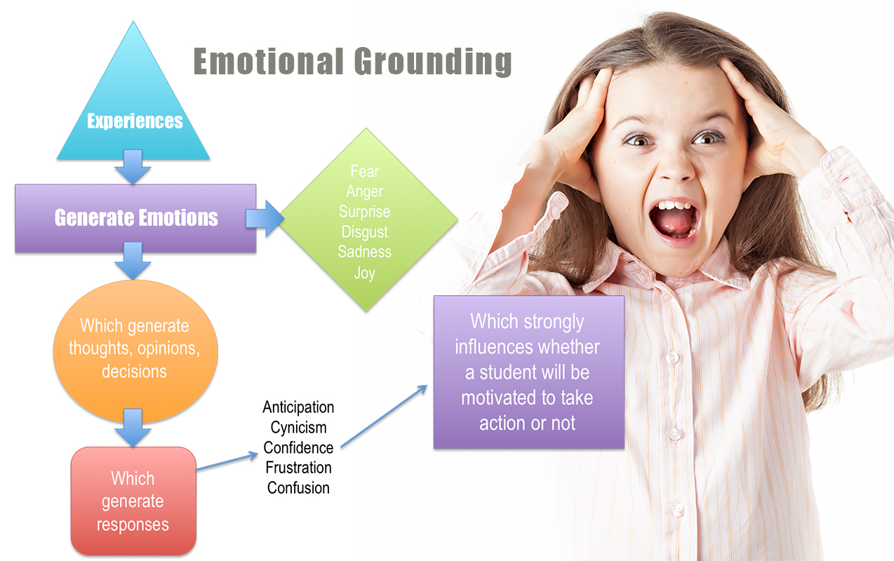 "Emotions: Why Your Child's Internal ""Stress Monitor"" May Prevent Learning and Emotional Grounding 