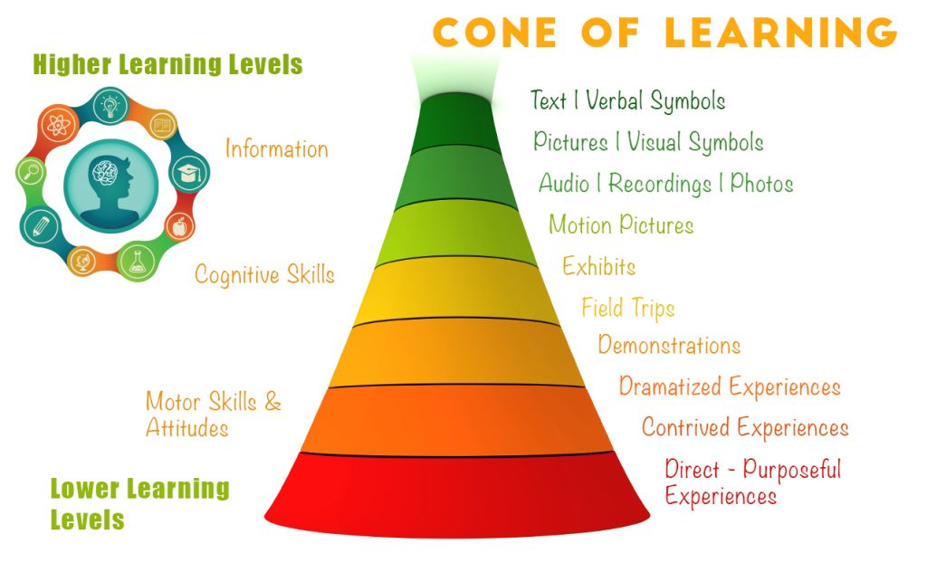 Cone of Learning: Creating Active Learners through Sensory Integration and Hands-On Experiences | ilslearningcorner.com