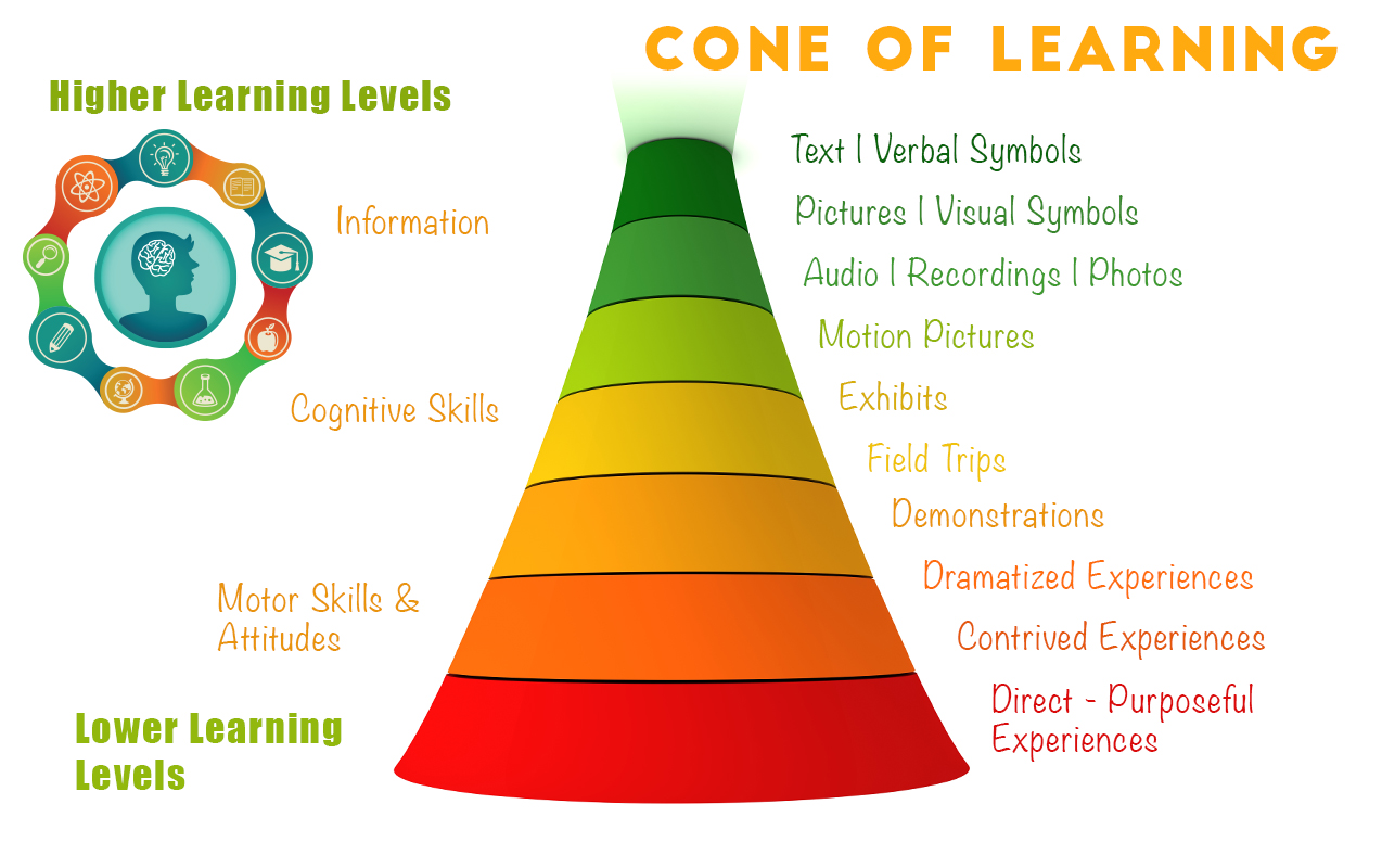 CONE OF LEARNING: Creating Active Learners through Sensory Integration & Hands-On Experiences