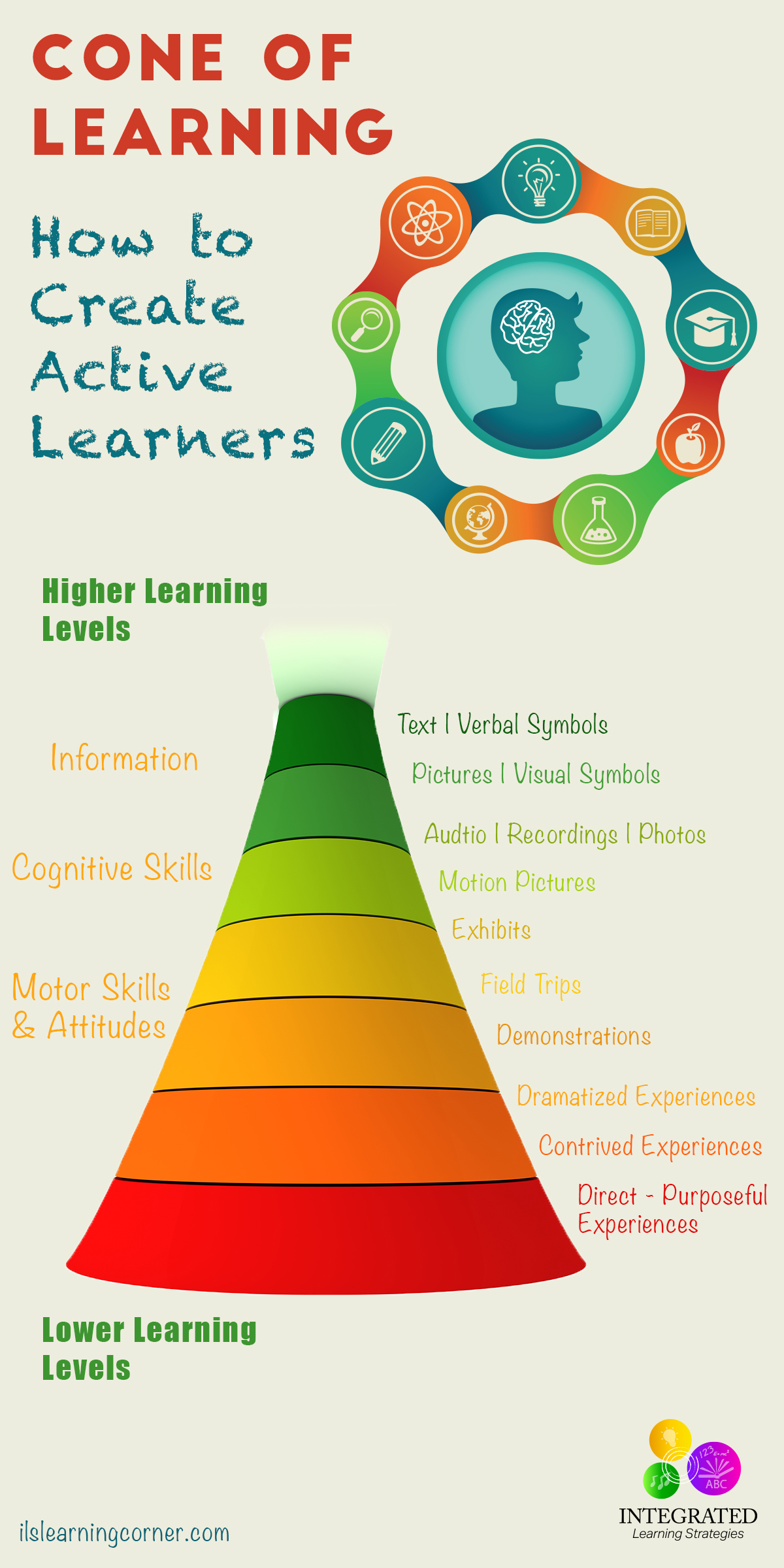 CONE OF LEARNING: Creating Active Learners Through Sensory