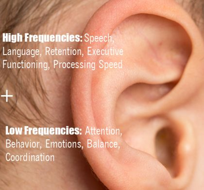 Energy through our Ears: Why High and Low Frequencies Affect Behavior, Emotions, Speech and Language
