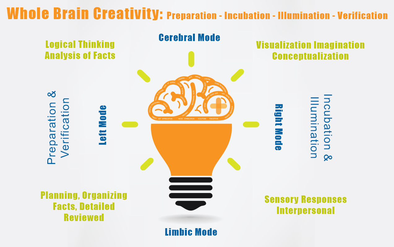 "Stages of Creativity: Why Some Kids are ""Blocked"" from the 4 Stages of Creativity 