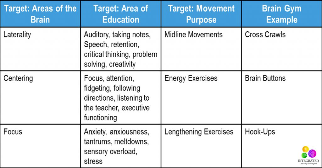 Brain Gym: Simple Brain Gym Exercises to Awaken the Brain for Learning Readiness | ilslearningcorner.com