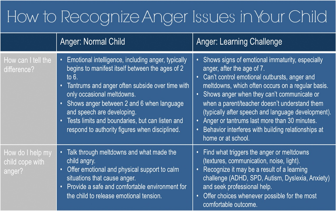 ANGER & BEHAVIOR: How to Recognize if My Child's Anger Issues are Normal or if it's Something More