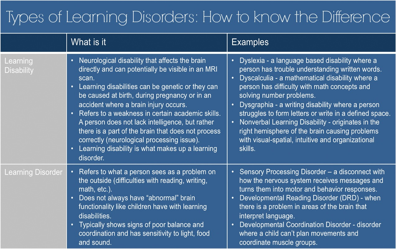 types of learning disorders how to know the difference in learning