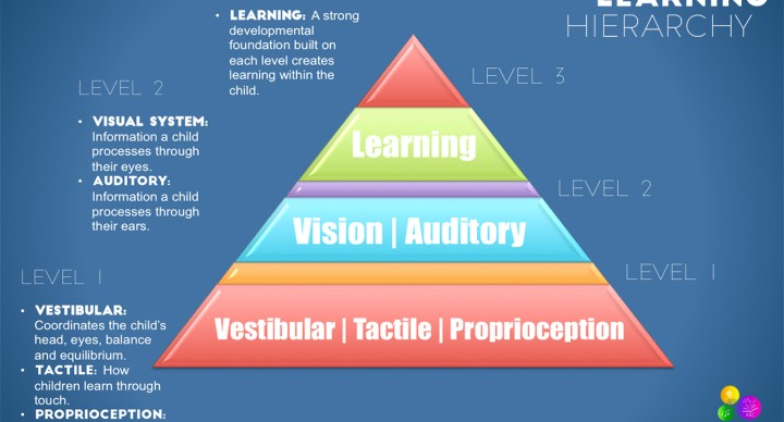 Sensory Systems that Make up the Learning Hierarchy of a Strong Academic Foundation | ilslearningcorner.com