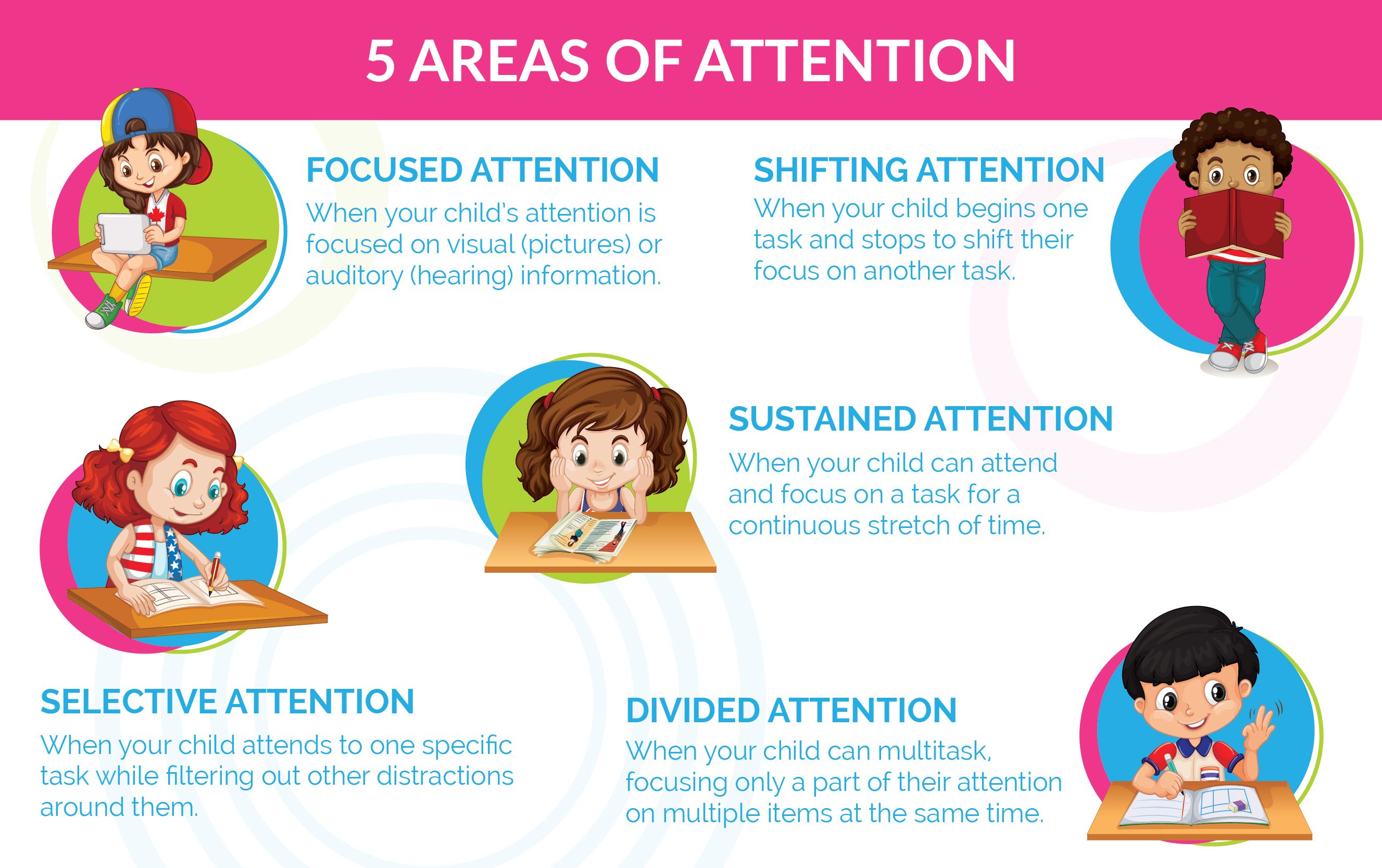 Areas of Attention: Is My Child Developmentally Ready for Sustained Attention, Focus and Multitasking