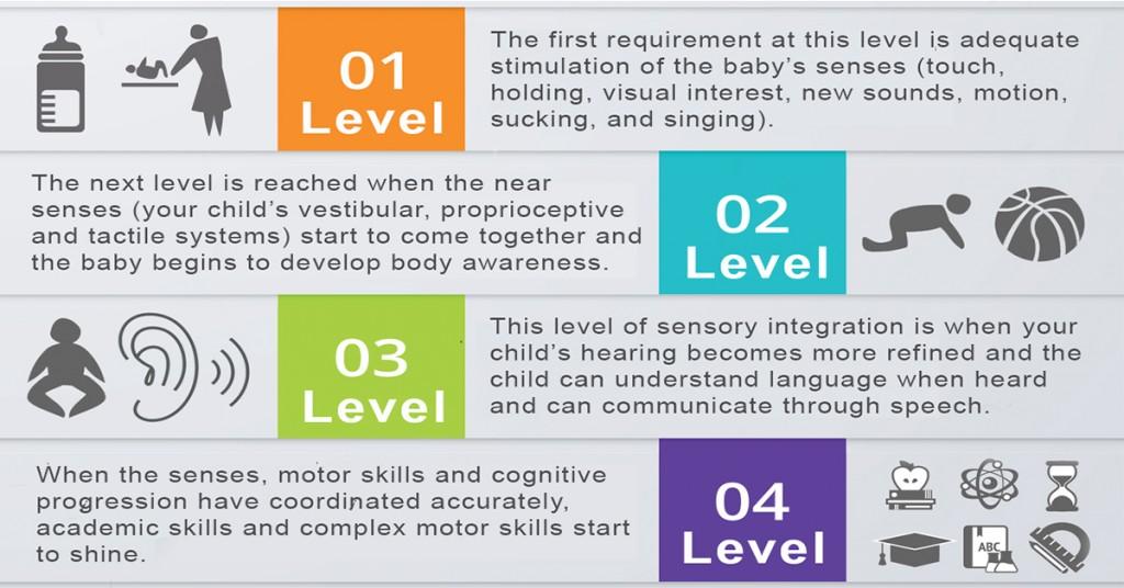 "Sensory Integration: 4 Levels of Sensory Integration that Prevent ""Traffic Jams"" in the Brain for Higher Learning | ilslearningcorner.com"
