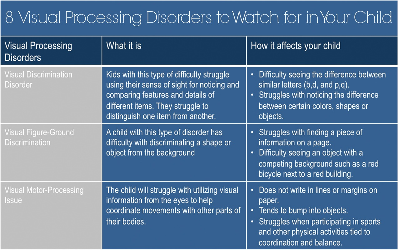 VISUAL PROCESSING DISORDERS: 8 Visual Processing Disorders to Watch for in your Child