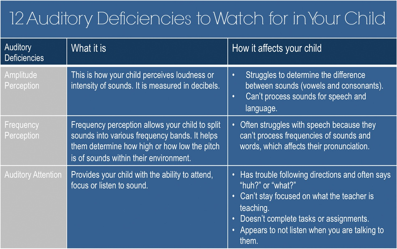 AUDITORY DEFICIENCIES: 12 Auditory Processing Deficiencies to Recognize in Your Child