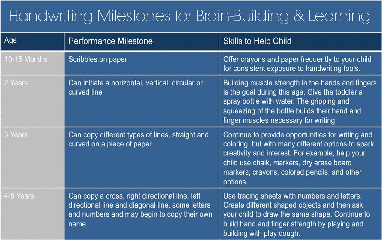 "Handwriting Development: When Handwriting Milestones Aren't Developed The ""Write"" Way, Brain-Building Activity Suffers 