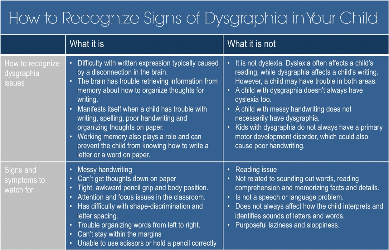 Dysgraphia: How to Recognize Signs of Dysgraphia in Your Child ...