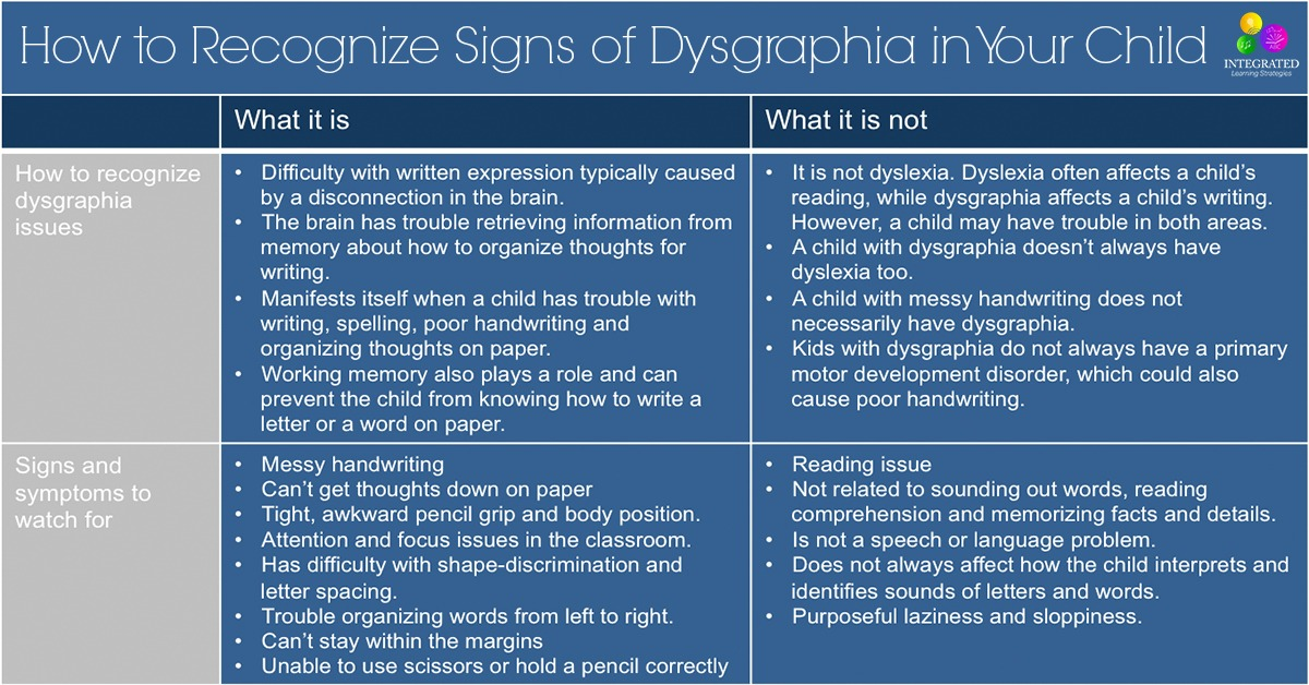Dysgraphia how to recognize signs of dysgraphia in your child dysgraphia how to recognize signs of dysgraphia in your child integrated learning strategies ibookread Read Online