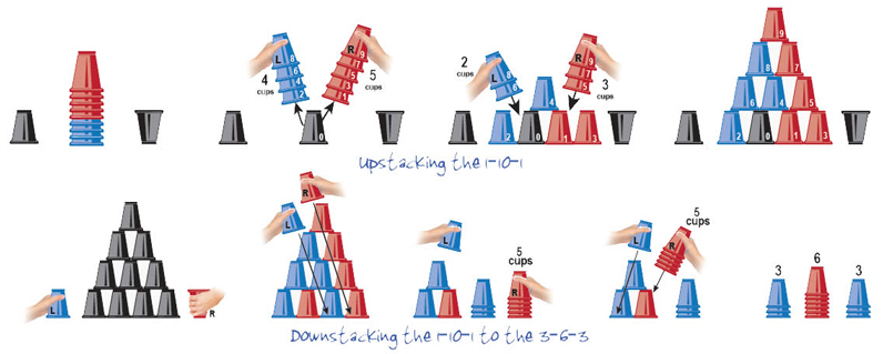 Cup Stacking: Studies Show Cup Stacking Activities Improve Reading Test Scores and Cross-Patterning Brain Development | ilslearningcorner.com